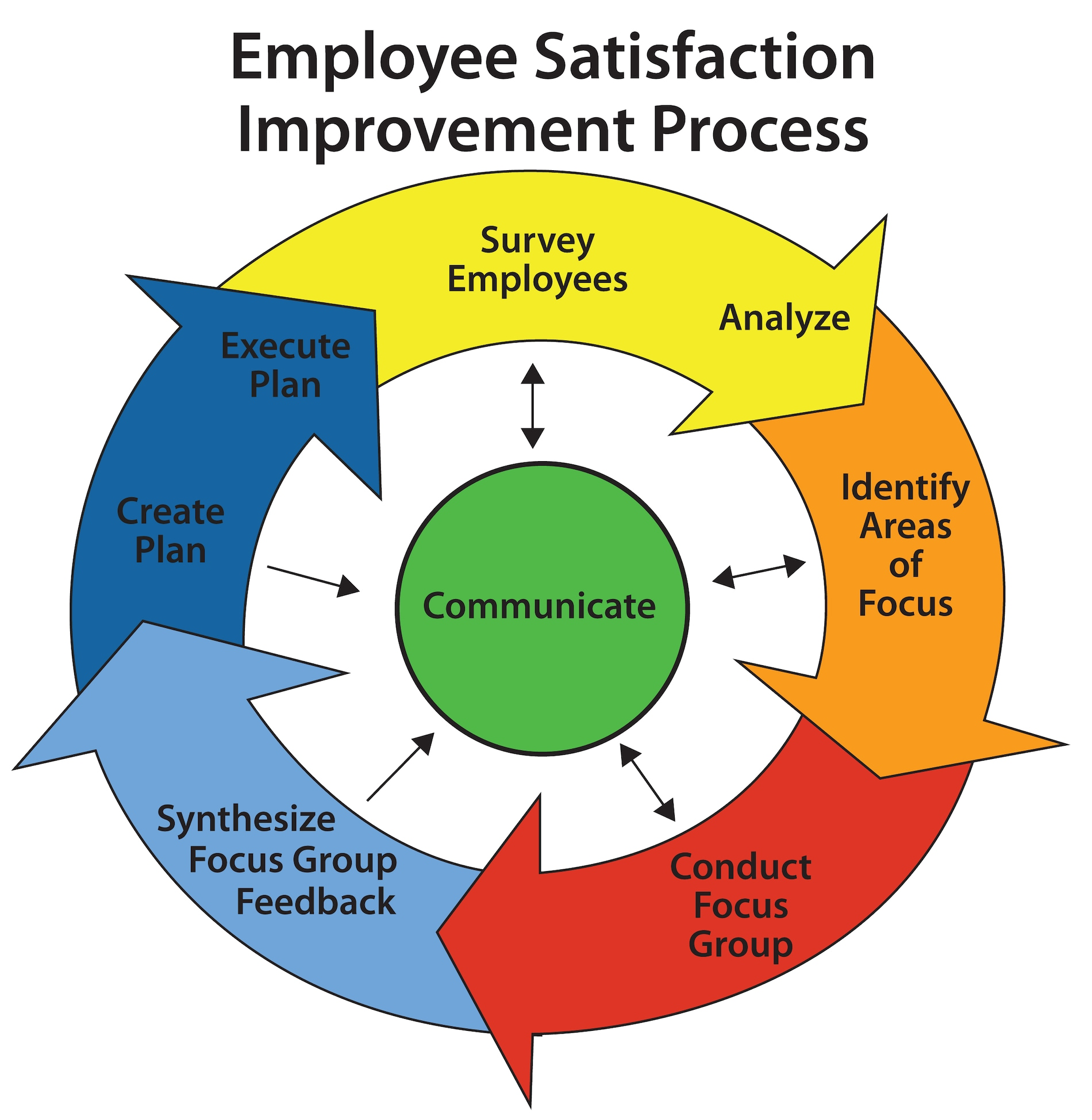 """MidwayUSA recently completed its annual Baldrige-Aligned Employee Satisfaction and Engagement survey. While voluntary, nearly 90% of MidwayUSA's Employees took this survey, providing valuable feedback to help the organization improve. The impressive score of 83% marks the eighth year in a row of achieving a score of 80% or above.  MidwayUSA's survey performance places the Company in the top quartile of retail-industry companies utilizing the survey provider, Beyond Feedback, and surpasses the retail-industry average by 15 percentage points.  """"At MidwayUSA, Employee Satisfaction is our #2 Company Goal, right behind Customer Satisfaction,"""" said MidwayUSA President Matt Fleming.  """"We want our Employees to think of MidwayUSA as a great place to work. Our Employee Satisfaction and Engagement process allows us to listen and learn from our great Employees so we can make the necessary improvements to meet their needs and the needs of our other Stakeholders. I'm humbled so many Employees take our voluntary survey; it means we have a great deal of trust in the organization and faith in the process.""""   MidwayUSA's approach to Employee satisfaction is in alignment with its dedication to the Baldrige Criteria for Performance Excellence and utilizes a systematic process which incorporates survey responses into focus groups and action plans to drive improvement.  Utilizing a Baldrige-aligned survey tool, developed through a partnership with Beyond Feedback, allows the organization to identify what key requirements are important to Employees, how important those requirements are, and how Employee satisfaction can be improved to better meet those key requirements.  This approach allows the organization to focus its efforts on those initiatives likely to have the most direct impact on Employees' satisfaction.  """"I used to hate ESAT surveys,"""" said Larry Potterfield, MidwayUSA Founder and CEO.  """"They weren't actionable and weren't helping us define opportunities for improvement.  Then, """