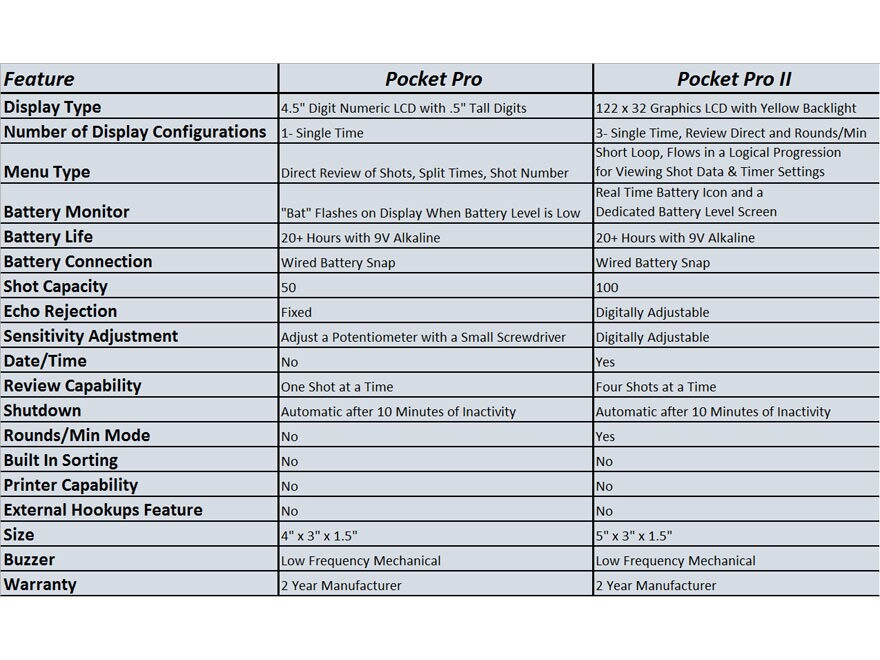 Pact Shot Timer Wiring Diagram - Wiring Info •