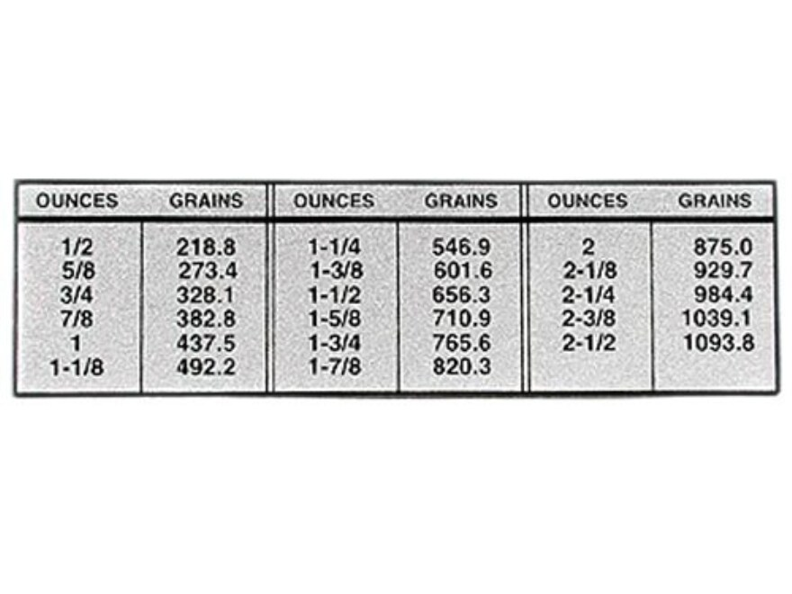 Ounces Chart Ibovnathandedecker